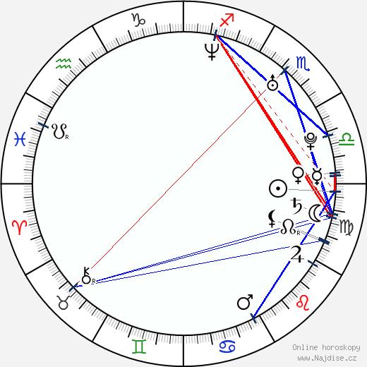 Petra Hřebíčková wikipedie wiki 2020, 2021 horoskop