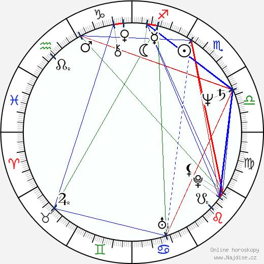Petra Janů wikipedie wiki 2019, 2020 horoskop