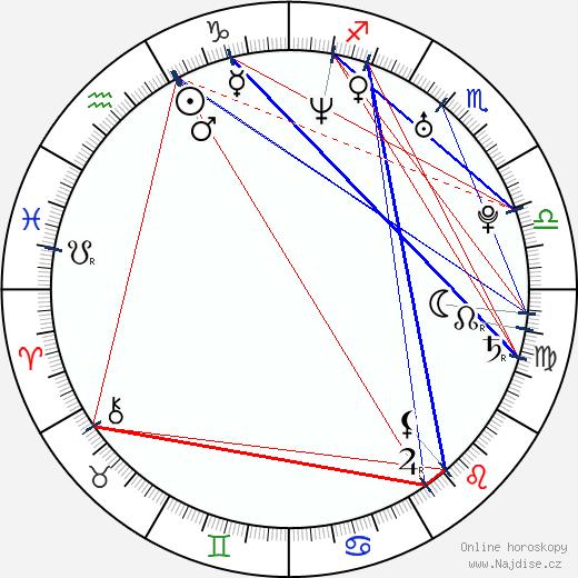 Petra Jared wikipedie wiki 2017, 2018 horoskop