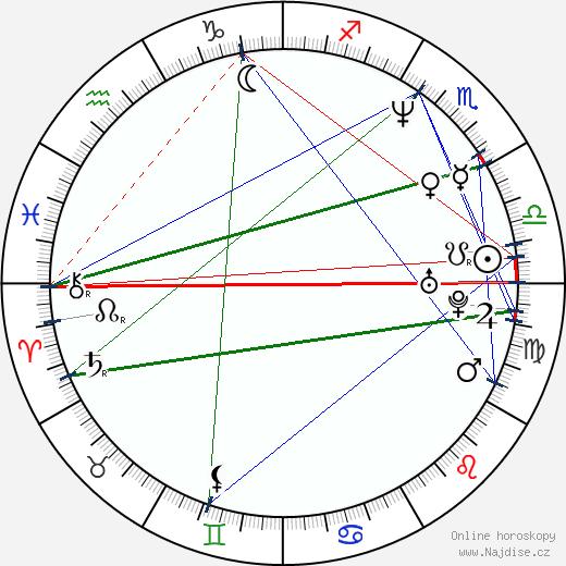Petra Martincová wikipedie wiki 2019, 2020 horoskop