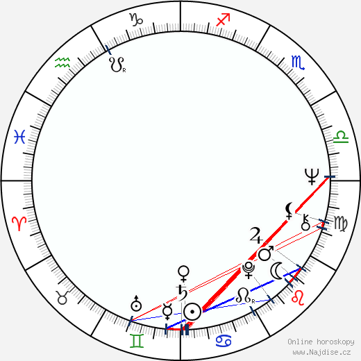 Petra Martínez wikipedie wiki 2019, 2020 horoskop