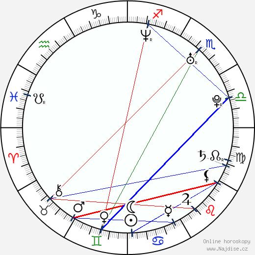 Petra Němcová wikipedie wiki 2017, 2018 horoskop