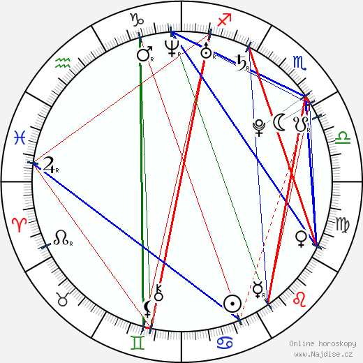 Petra Pachlová wikipedie wiki 2018, 2019 horoskop