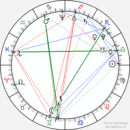 Petra Páchová wikipedie wiki 2018, 2019 horoskop