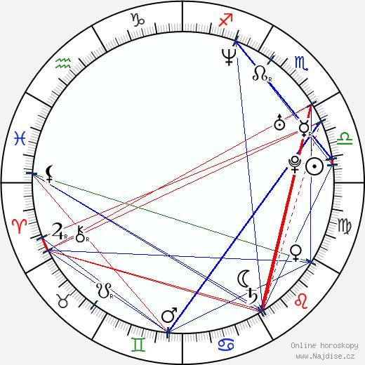 Petra Šanclová wikipedie wiki 2018, 2019 horoskop