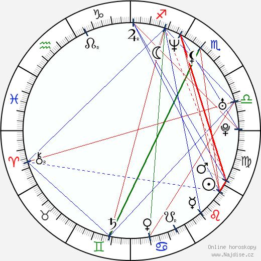 Petra Špindlerová wikipedie wiki 2019, 2020 horoskop