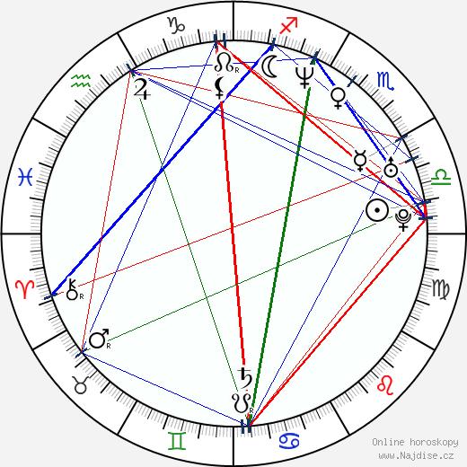 Petra Vaisová wikipedie wiki 2019, 2020 horoskop