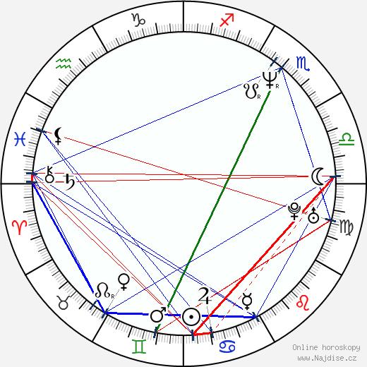Petra Vančíková wikipedie wiki 2019, 2020 horoskop