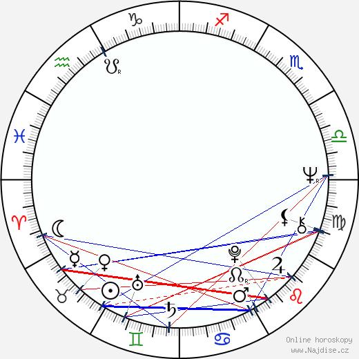 Petre Popeangă wikipedie wiki 2017, 2018 horoskop