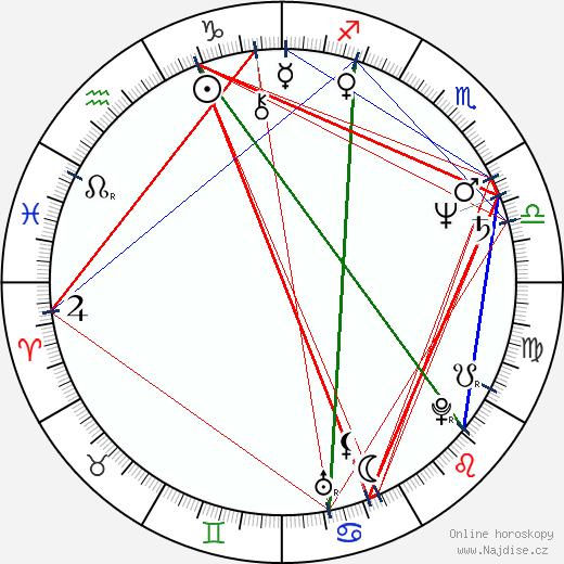 Petronella Dočolomanská wikipedie wiki 2019, 2020 horoskop