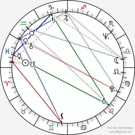 Petter Næss wikipedie wiki 2018, 2019 horoskop
