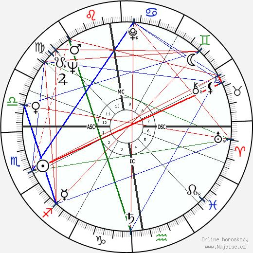 Petula Clark wikipedie wiki 2017, 2018 horoskop