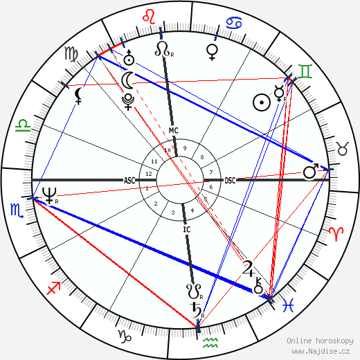 Phil Bourque wikipedie wiki 2018, 2019 horoskop