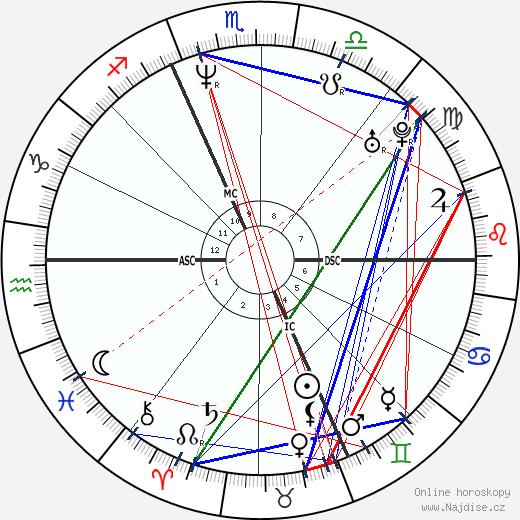 Phil Hansen wikipedie wiki 2019, 2020 horoskop