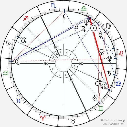 Phil Jackson wikipedie wiki 2019, 2020 horoskop