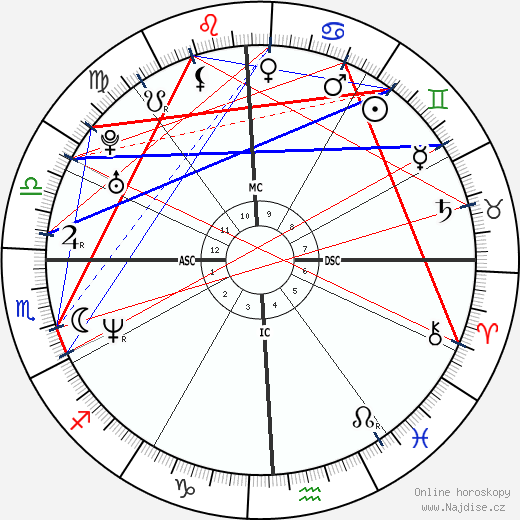 Phil Mickelson wikipedie wiki 2019, 2020 horoskop