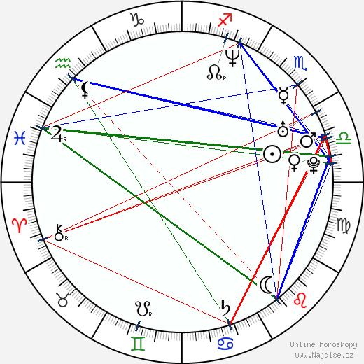 Philip Cabrita wikipedie wiki 2018, 2019 horoskop