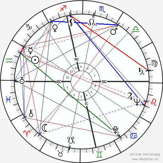 Philip Caldwell wikipedie wiki 2019, 2020 horoskop