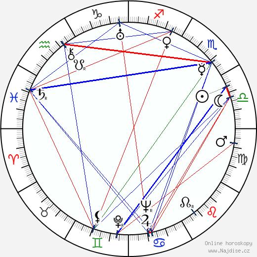 Philip Harben wikipedie wiki 2019, 2020 horoskop