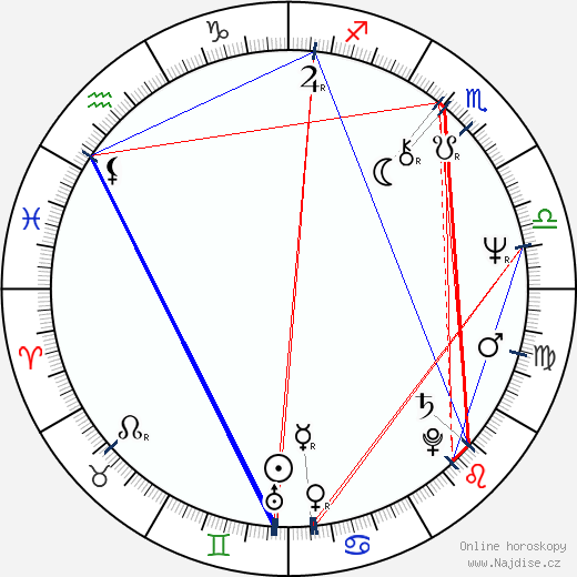 Philip Jackson wikipedie wiki 2019, 2020 horoskop