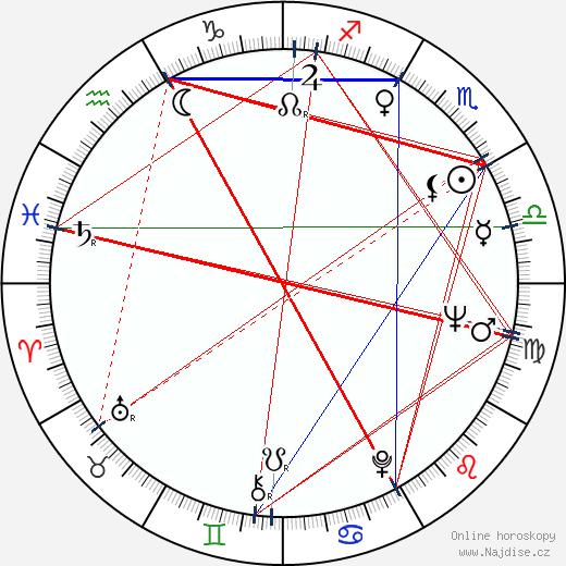 Philip Kaufman wikipedie wiki 2017, 2018 horoskop