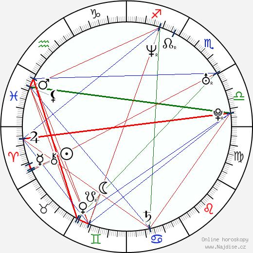 Philip Labonte wikipedie wiki 2018, 2019 horoskop