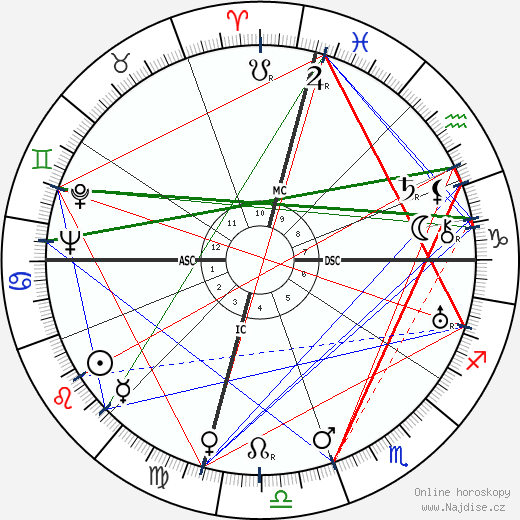 Philip M. Morse wikipedie wiki 2018, 2019 horoskop