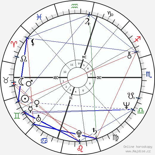 Philip Michael Thomas wikipedie wiki 2018, 2019 horoskop
