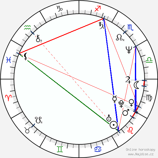 Philip Quast wikipedie wiki 2018, 2019 horoskop
