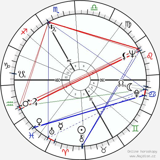Philip Schiffmann wikipedie wiki 2018, 2019 horoskop