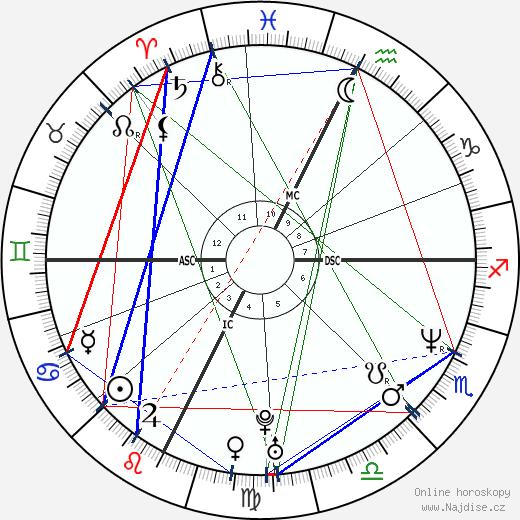 Philip Seymour Hoffman wikipedie wiki 2019, 2020 horoskop