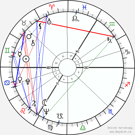 Philipp Jenninger wikipedie wiki 2020, 2021 horoskop