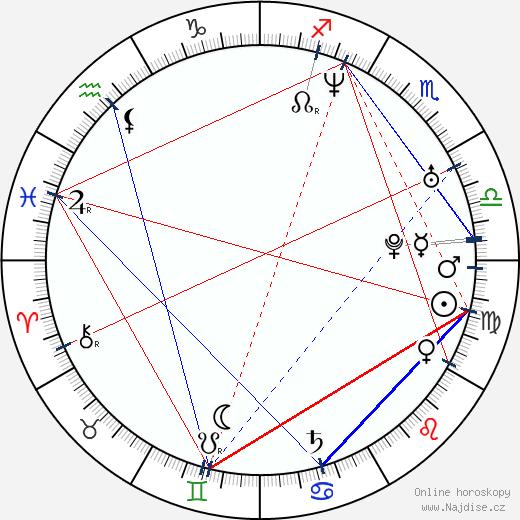 Philipp Kadelbach wikipedie wiki 2017, 2018 horoskop