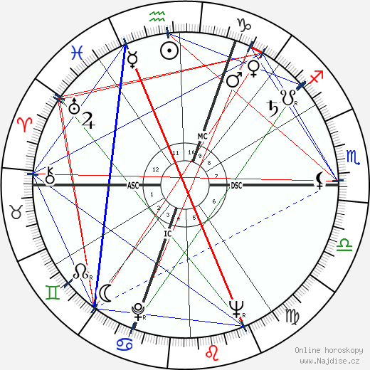 Philippe Chatrier wikipedie wiki 2017, 2018 horoskop