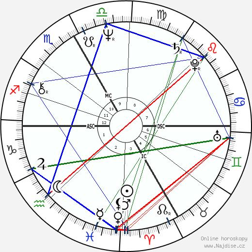 Philippe de Villiers wikipedie wiki 2018, 2019 horoskop