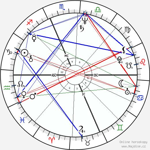 Philippe Douste-Blazy wikipedie wiki 2020, 2021 horoskop