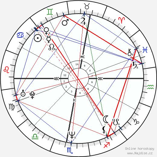 Philippe Fargeon wikipedie wiki 2018, 2019 horoskop
