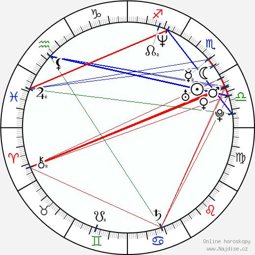 Philippe Gagnon wikipedie wiki 2018, 2019 horoskop