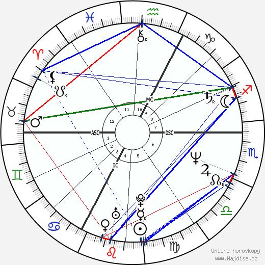 Philippe Habert wikipedie wiki 2017, 2018 horoskop