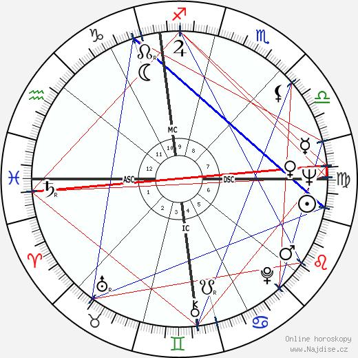 Philippe Labro wikipedie wiki 2019, 2020 horoskop