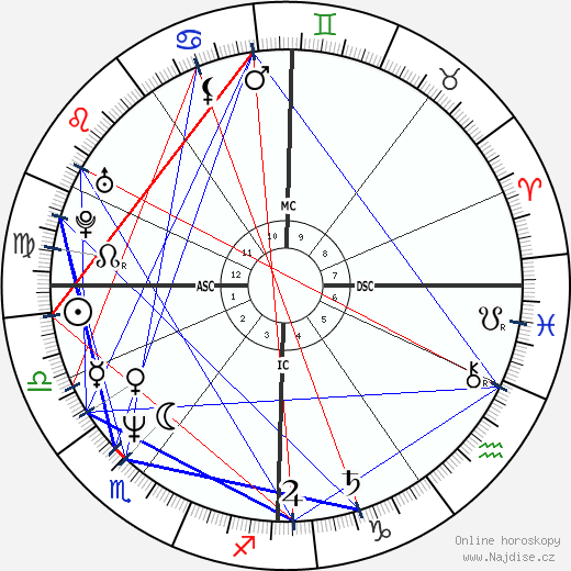 Philippe Lacroix wikipedie wiki 2019, 2020 horoskop
