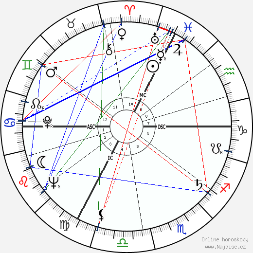 Philippe Lemaire wikipedie wiki 2018, 2019 horoskop