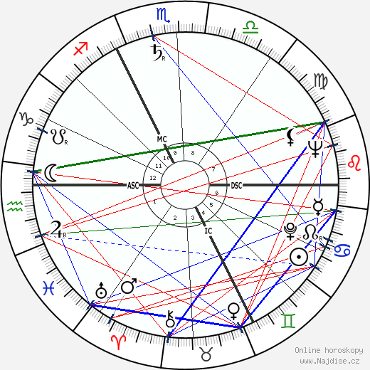 Philippe Nicaud wikipedie wiki 2019, 2020 horoskop