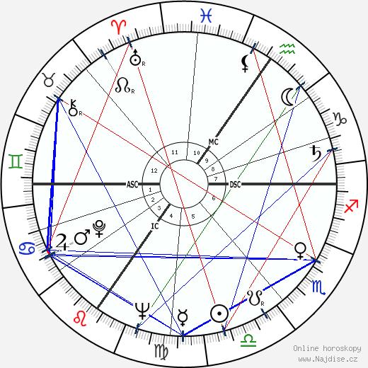 Philippe Noiret wikipedie wiki 2020, 2021 horoskop
