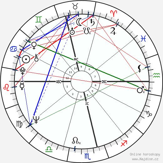 Phillip Adams wikipedie wiki 2017, 2018 horoskop