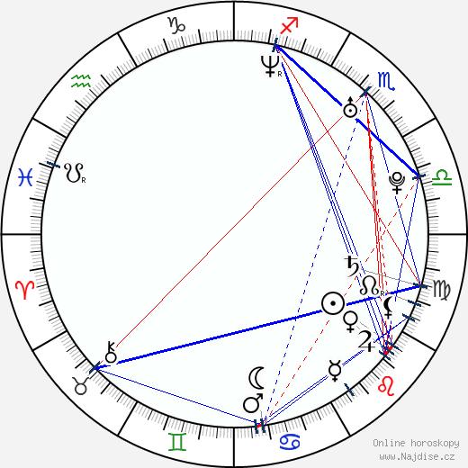Phillip Choi wikipedie wiki 2017, 2018 horoskop
