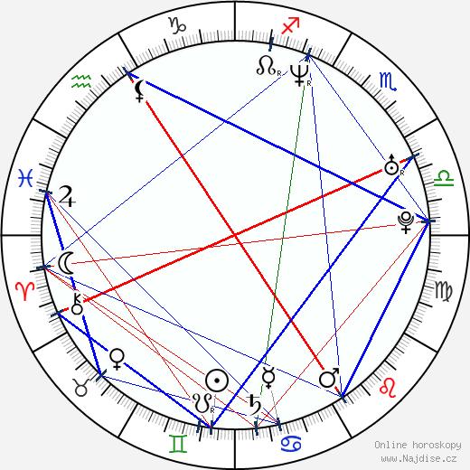 Phillip Rhys wikipedie wiki 2018, 2019 horoskop