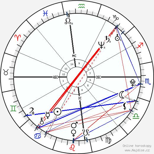 Phoebe Tonkin wikipedie wiki 2018, 2019 horoskop