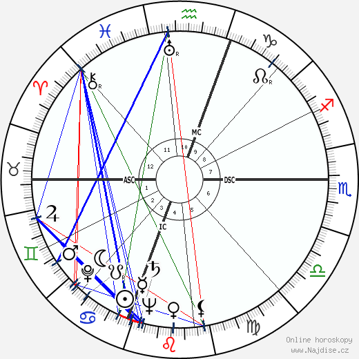 Phyllis Diller wikipedie wiki 2020, 2021 horoskop