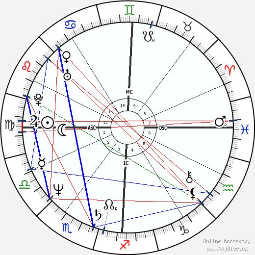 Pier Pelicci wikipedie wiki 2018, 2019 horoskop